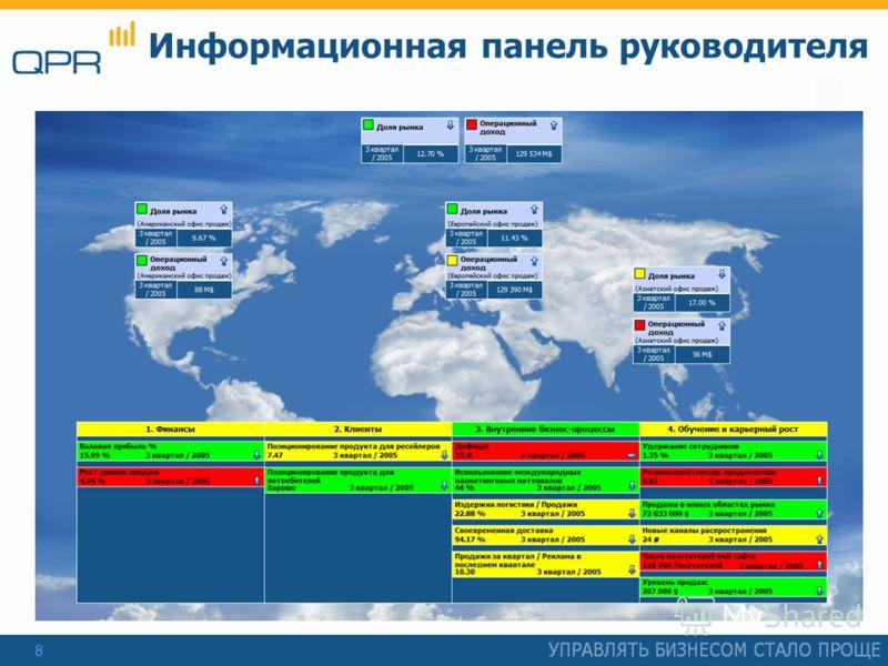 8 Информационная панель руководителя