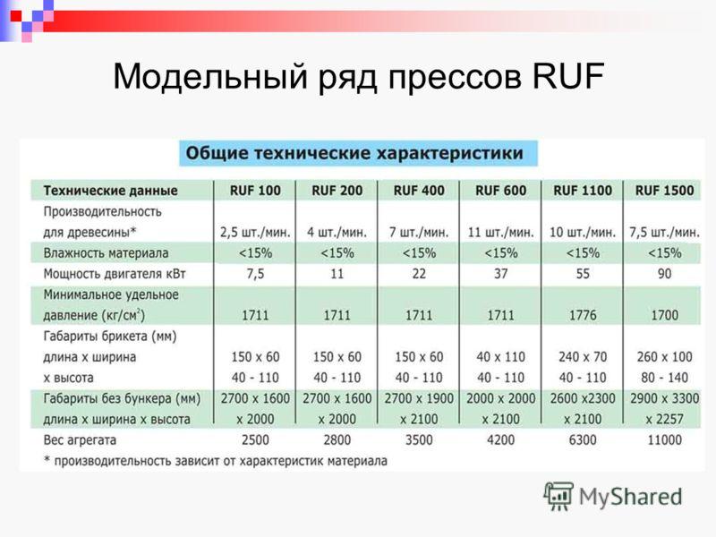 Модельный ряд прессов RUF