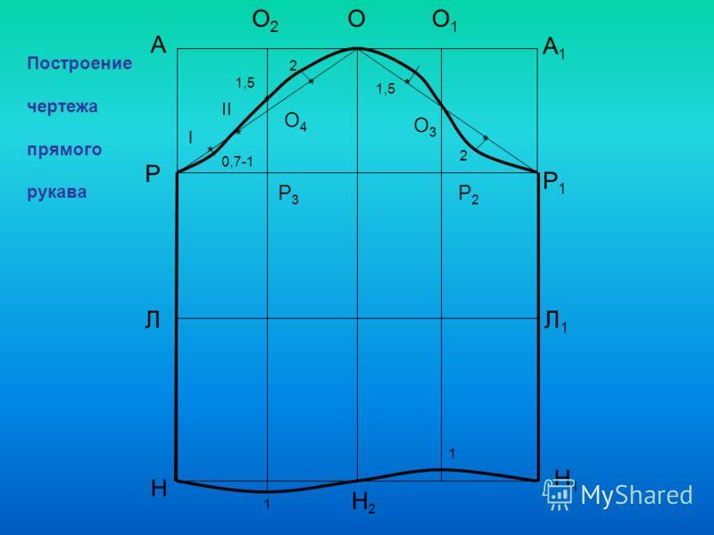А Н А1А1 ОО2О2 О1О1 Р Р1Р1 ЛЛ1Л1 Н1Н1 Н2Н2 Р3Р3 Р2Р2 О3О3 * * * О4О4 1,5 2 * * Построение чертежа прямого рукава Ι ΙΙ 0,7-1 2 * 1,5 1 1
