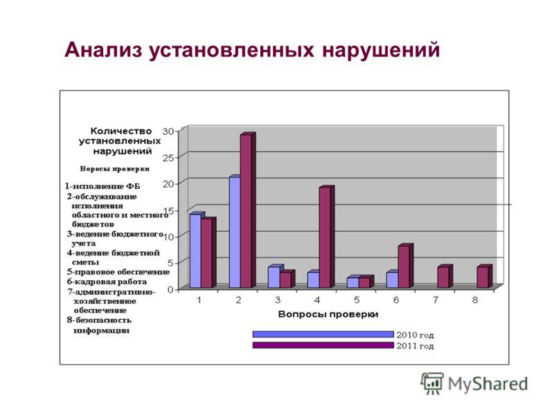 Анализ установленных нарушений