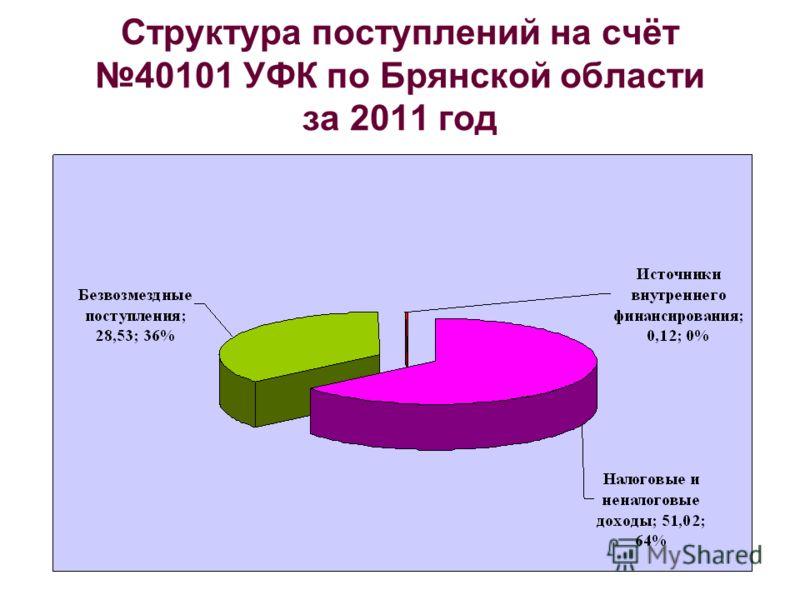 Структура поступлений на счёт 40101 УФК по Брянской области за 2011 год