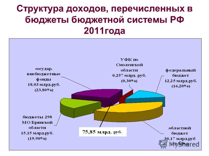 Структура доходов, перечисленных в бюджеты бюджетной системы РФ 2011года