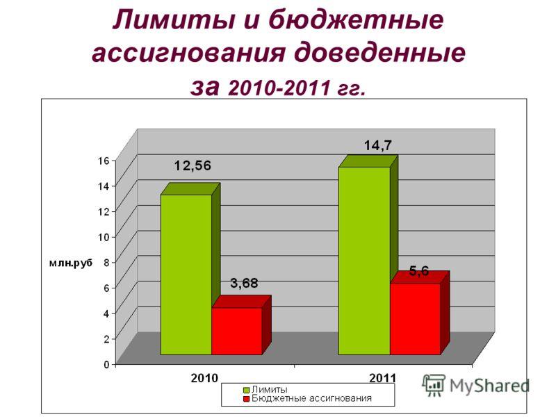 Лимиты и бюджетные ассигнования доведенные за 2010-2011 гг.