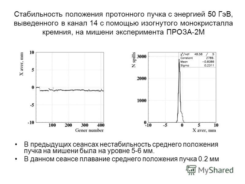 Стабильность положения протонного пучка с энергией 50 ГэВ, выведенного в канал 14 с помощью изогнутого монокристалла кремния, на мишени эксперимента ПРОЗА-2М В предыдущих сеансах нестабильность среднего положения пучка на мишени была на уровне 5-6 мм