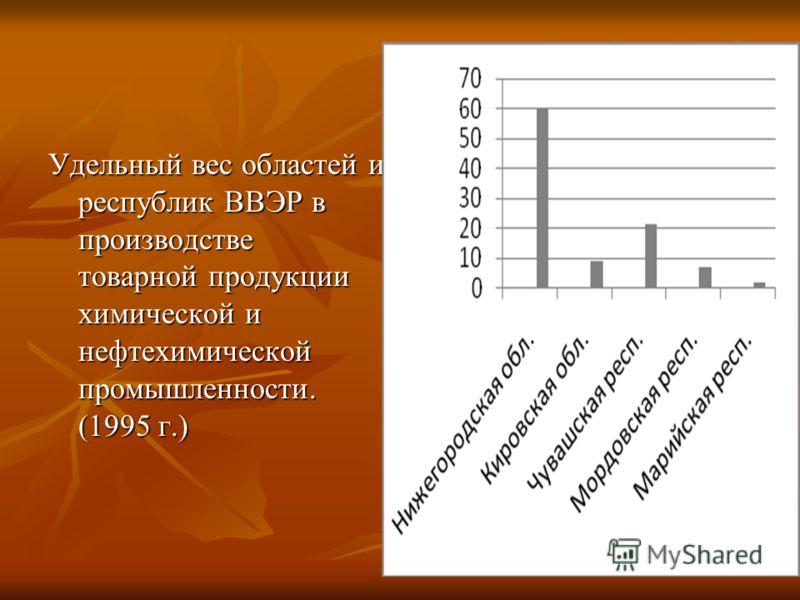 Удельный вес областей и республик ВВЭР в производстве товарной продукции химической и нефтехимической промышленности. (1995 г.)