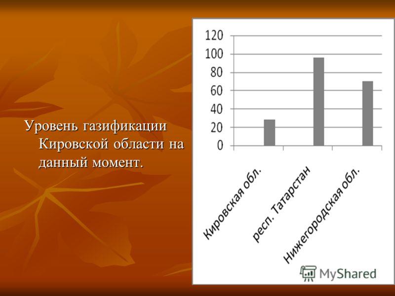 Уровень газификации Кировской области на данный момент.