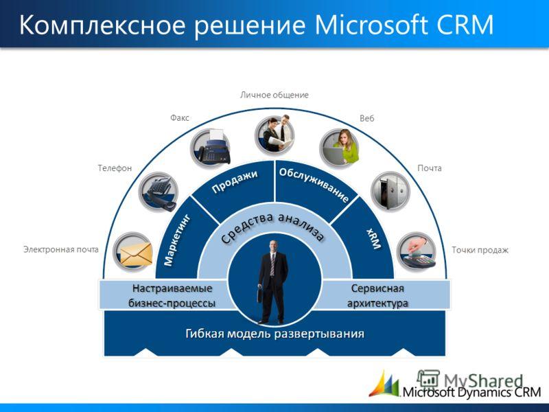 Комплексное решение Microsoft CRM