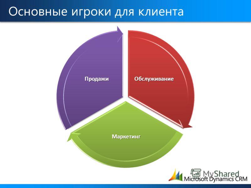 Обслуживание Маркетинг Продажи Основные игроки для клиента