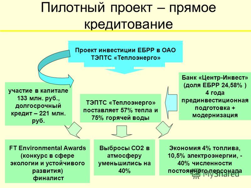 Пилотный проект – прямое кредитование FT Environmental Awards (конкурс в сфере экологии и устойчивого развития) финалист Выбросы СО2 в атмосферу уменьшились на 40% ТЭПТС «Теплоэнерго» поставляет 57% тепла и 75% горячей воды участие в капитале 133 млн