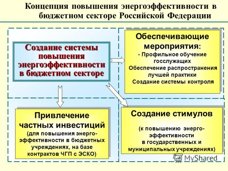 Концепция повышения энергоэффективности в бюджетном секторе Российской Федерации Создание стимулов (к повышению энерго- эффективности в государственных и муниципальных учреждениях) Создание стимулов (к повышению энерго- эффективности в государственны