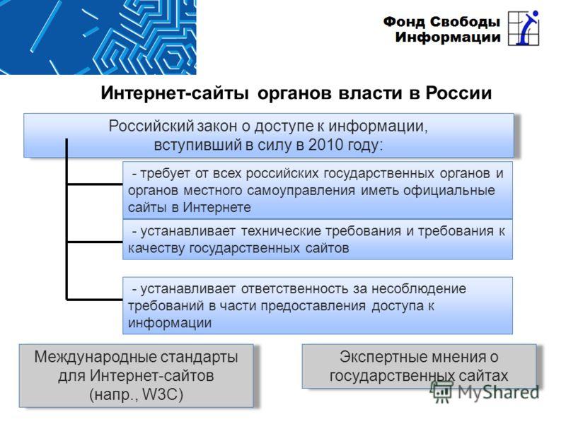 Интернет-сайты органов власти в России Международные стандарты для Интернет-сайтов (напр., W3C) Экспертные мнения о государственных сайтах - требует от всех российских государственных органов и органов местного самоуправления иметь официальные сайты