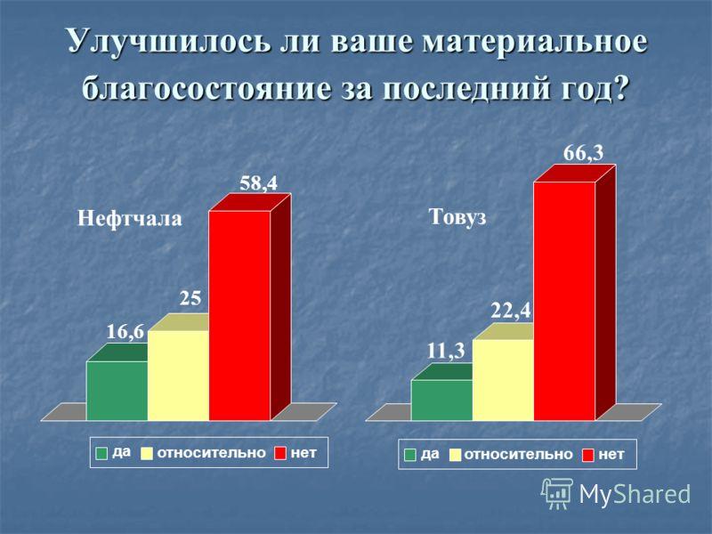 16,6 25 58,4 Нефтчала да относительно нет 11,3 22,4 66,3 Товуз да относительно нет Улучшилось ли ваше материальное благосостояние за последний год?
