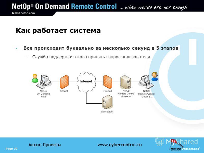 Page 29 Аксис Проектыwww.cybercontrol.ru Как работает система Все происходит буквально за несколько секунд в 5 этапов –Служба поддержки готова принять запрос пользователя