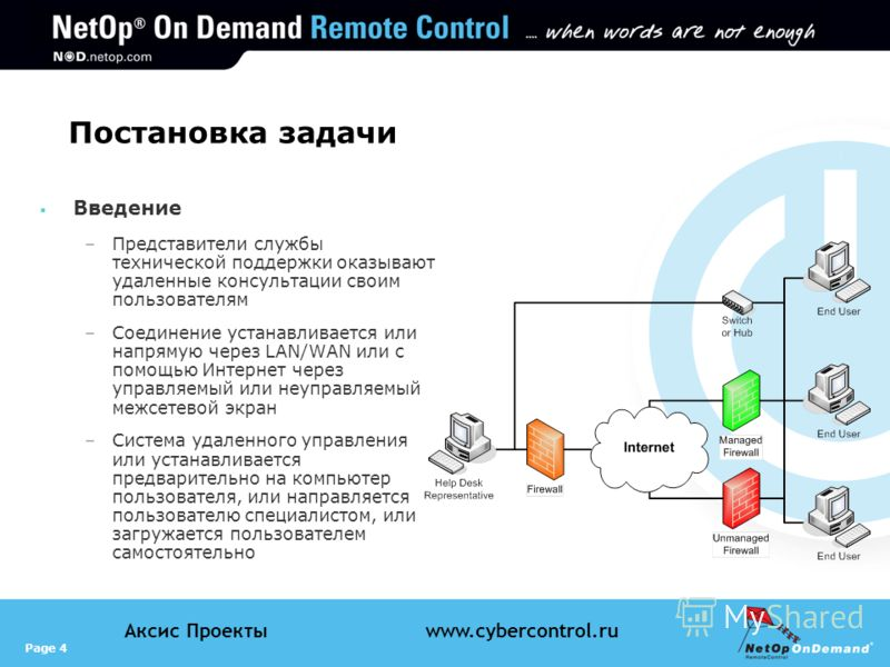 Page 4 Аксис Проектыwww.cybercontrol.ru Постановка задачи Введение –Представители службы технической поддержки оказывают удаленные консультации своим пользователям –Соединение устанавливается или напрямую через LAN/WAN или с помощью Интернет через уп