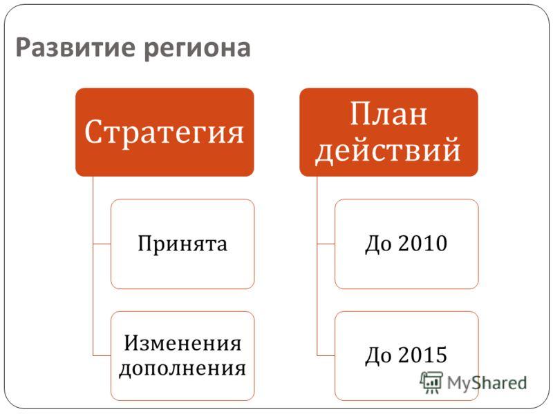 Развитие региона Стратегия Принята Изменения дополнения План действий До 2010 До 2015