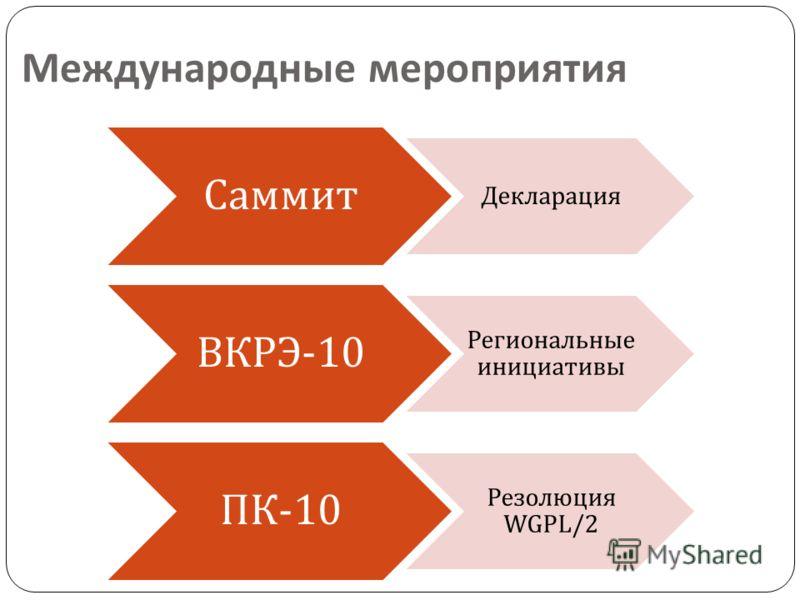 Международные мероприятия Саммит Декларация ВКРЭ -10 Региональные инициативы ПК -10 Резолюция WGPL/2