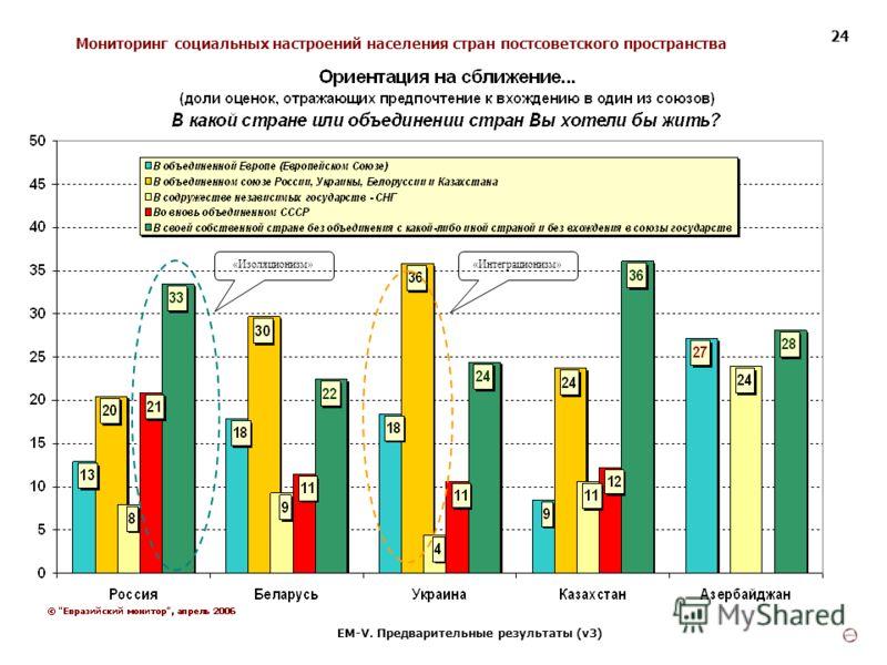 Мониторинг социальных настроений населения стран постсоветского пространства ЕМ-V. Предварительные результаты (v3) 24 «Изоляционизм»«Интеграционизм»