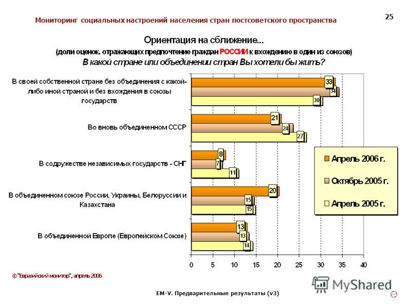 Мониторинг социальных настроений населения стран постсоветского пространства ЕМ-V. Предварительные результаты (v3) 25