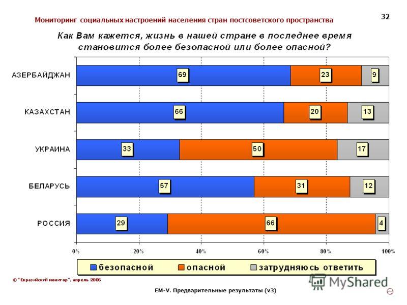 Мониторинг социальных настроений населения стран постсоветского пространства ЕМ-V. Предварительные результаты (v3) 32