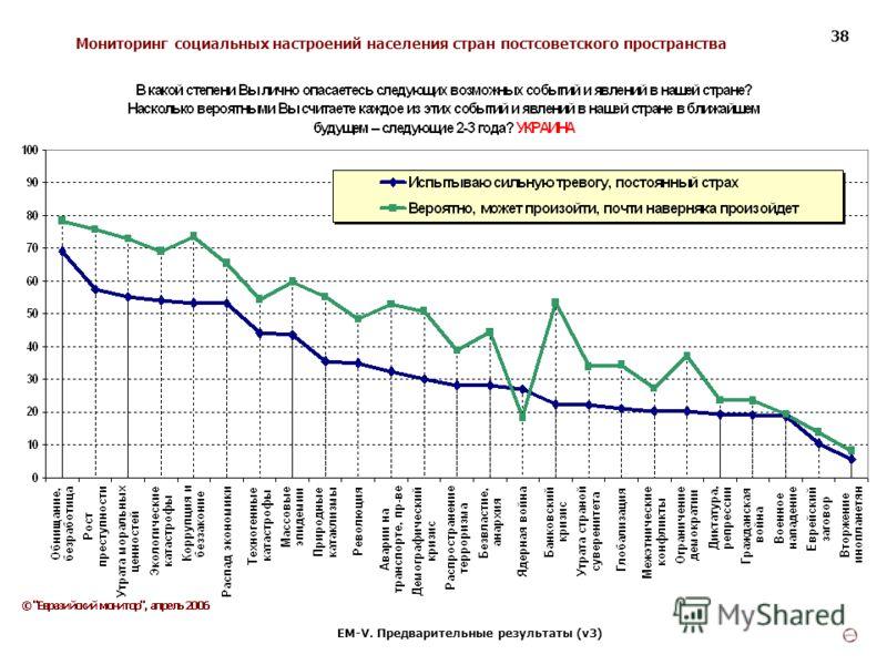 Мониторинг социальных настроений населения стран постсоветского пространства ЕМ-V. Предварительные результаты (v3) 38