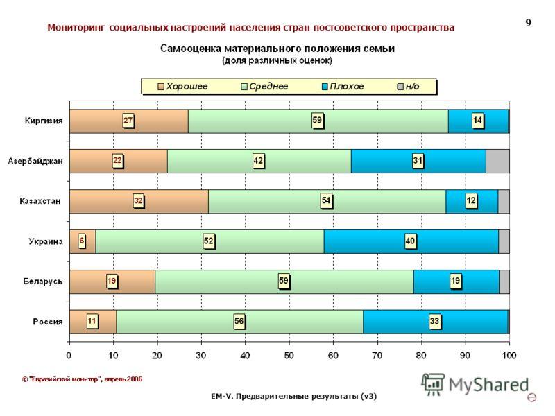 Мониторинг социальных настроений населения стран постсоветского пространства ЕМ-V. Предварительные результаты (v3) 9