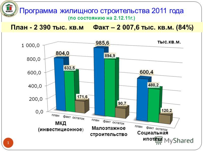 Программа жилищного строительства 2011 года (по состоянию на 2.12.11г.) План - 2 390 тыс. кв.м Факт – 2 007,6 тыс. кв.м. (84%) 1 тыс.кв.м. план факт остаток Малоэтажное строительство МКД (инвестиционное ) Социальная ипотека