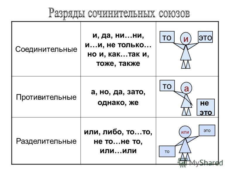 Соединительные и, да, ни…ни, и…и, не только… но и, как…так и, тоже, также Противительные а, но, да, зато, однако, же Разделительные или, либо, то…то, не то…не то, или…или то не это а и тоэто