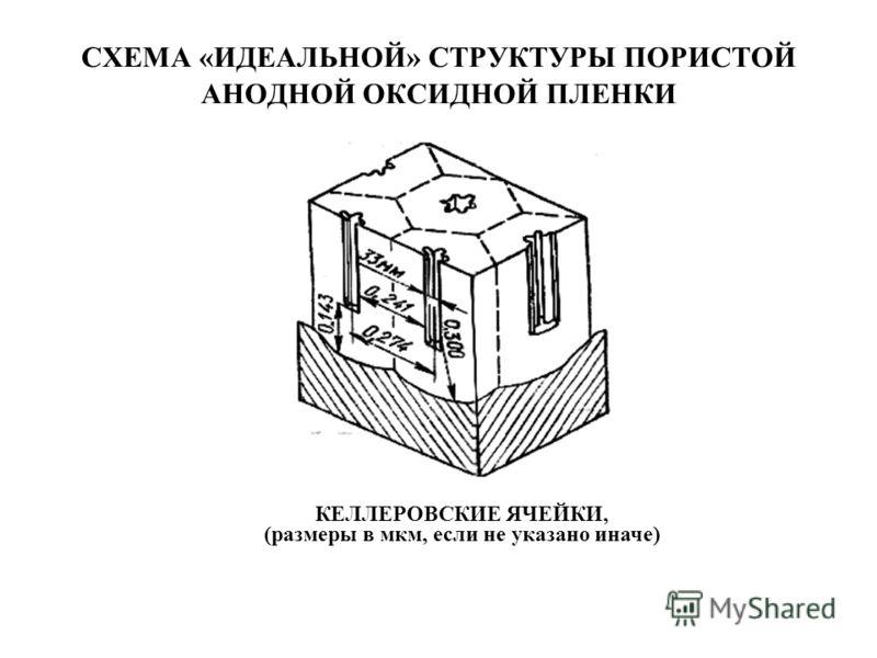 СХЕМА «ИДЕАЛЬНОЙ» СТРУКТУРЫ ПОРИСТОЙ АНОДНОЙ ОКСИДНОЙ ПЛЕНКИ КЕЛЛЕРОВСКИЕ ЯЧЕЙКИ, (размеры в мкм, если не указано иначе)