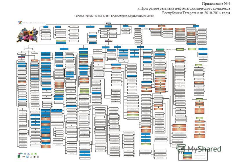 Приложение 4 к Программе развития нефтегазохимического комплекса Республики Татарстан на 2010-2014 годы