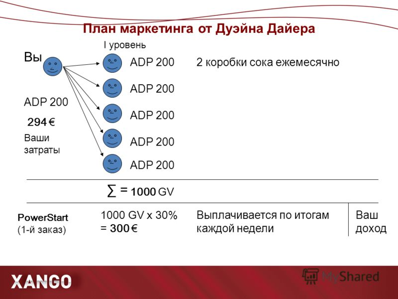 План маркетинга от Дуэйна Дайера ۧ ۧ ۧ ۧ ۧ ۧ Вы ADP 200 PowerStart (1- й заказ) = 1000 GV 1000 GV x 30% = 300 294 I уровень Ваш доход Ваши затраты Выплачивается по итогам каждой недели 2 коробки сока ежемесячно