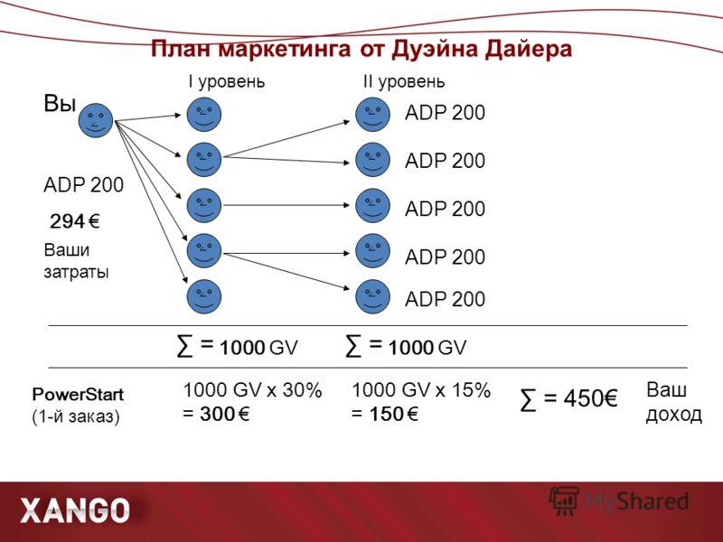 План маркетинга от Дуэйна Дайера ۧ ۧ ۧ ۧ ۧ ۧ Вы ADP 200 = 1000 GV 1000 GV x 30% = 300 294 I уровень Ваш доход Ваши затраты ۧ ۧ ۧ ۧ ۧ ADP 200 = 1000 GV 1000 GV x 15% = 150 II уровень = 450 PowerStart (1- й заказ)