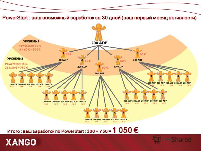PowerStart : ваш возможный заработок за 30 дней (ваш первый месяц активности) Итого : ваш заработок по PowerStart : 300 + 750 = 1 050 Итого : ваш заработок по PowerStart : 300 + 750 = 1 050