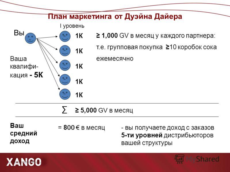 План маркетинга от Дуэйна Дайера ۧ ۧ ۧ ۧ ۧ ۧ Вы Ваша квалифи- кация - 5К 1К Ваш средний доход 5,000 GV в месяц = 8 00 в месяц I уровень 1,000 GV в месяц у каждого партнера: т.е. групповая покупка 10 коробок сока ежемесячно - вы получаете доход с зака