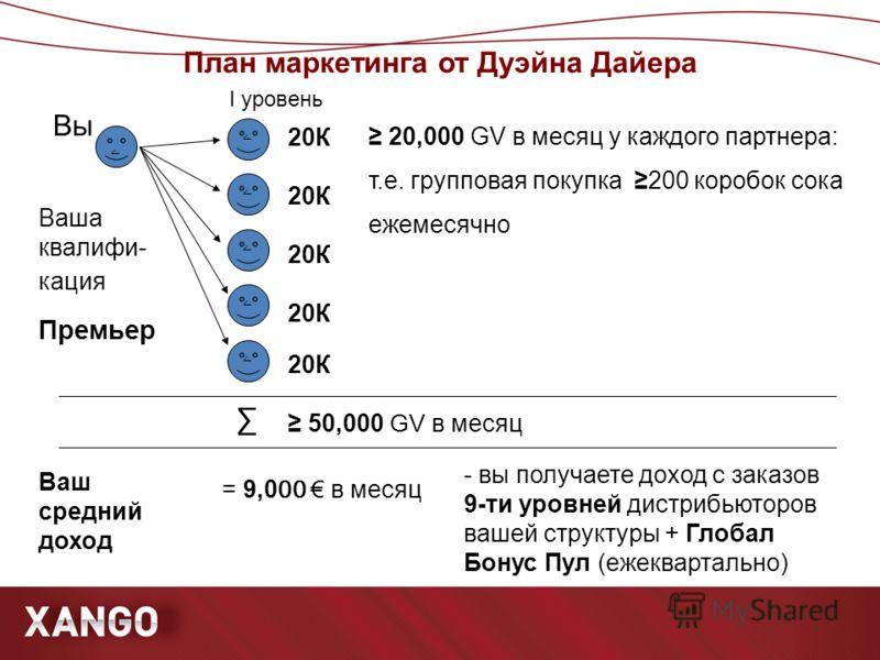 План маркетинга от Дуэйна Дайера ۧ ۧ ۧ ۧ ۧ ۧ Вы Ваша квалифи- кация Премьер 20К Ваш средний доход 50,000 GV в месяц = 9,0 00 в месяц I уровень 20,000 GV в месяц у каждого партнера: т.е. групповая покупка 200 коробок сока ежемесячно - вы получаете дох