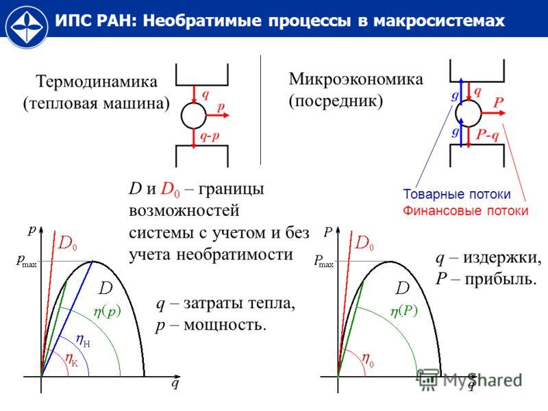 ИПС РАН: Необратимые процессы в макросистемах Термодинамика (тепловая машина) Микроэкономика (посредник) q – затраты тепла, p – мощность. Товарные потоки Финансовые потоки D и D 0 – границы возможностей системы с учетом и без учета необратимости q –