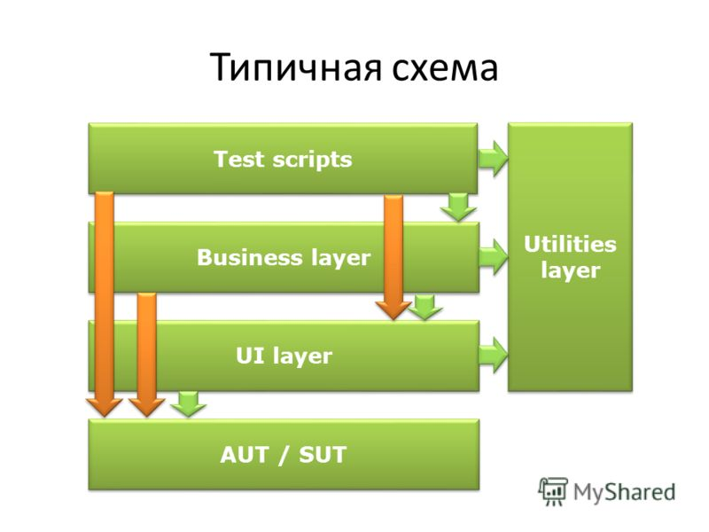 Типичная схема AUT / SUT Utilities layer UI layer Business layer Test scripts