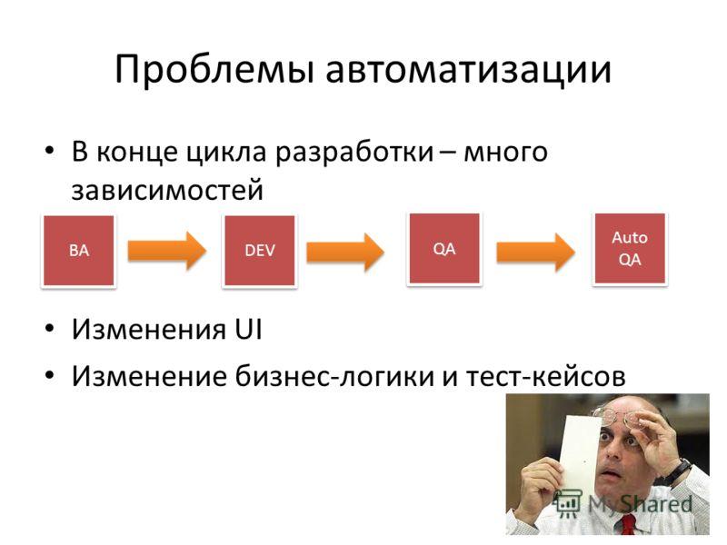 Проблемы автоматизации В конце цикла разработки – много зависимостей Изменения UI Изменение бизнес-логики и тест-кейсов BA DEV QA Auto QA