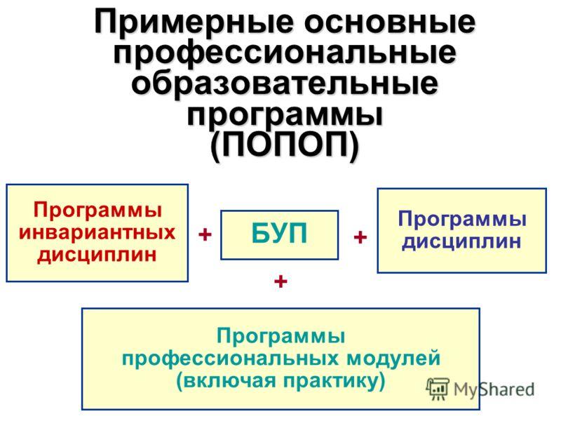 Примерные основные профессиональные образовательные программы (ПОПОП) БУП + Программы инвариантных дисциплин Программы дисциплин Программы профессиональных модулей (включая практику) + +