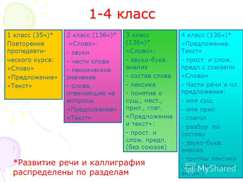 17 1-4 класс 1 класс (35ч)* Повторение пропедевти- ческого курса: «Слово» «Предложение» «Текст» 3 класс (136ч)* «Слово»: - звуко-букв. анализ - состав слова - лексика - понятие о сущ., мест., прил., глаг. «Предложение и текст»: - прост. и слож. предл