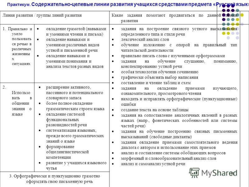 38 Практикум. Содержательно-целевые линии развития учащихся средствами предмета «Русский язык». Линия развития / группы линий развитияКакие задания помогают продвигаться по данной линии развития 1. Правильно и умело пользовать ся речью в различных жи