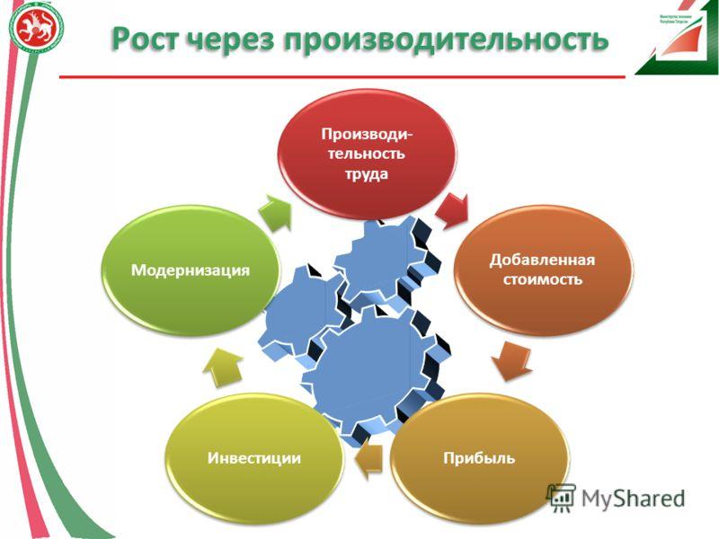 Рост через производительность Производи- тельность труда Добавленная стоимость ПрибыльИнвестицииМодернизация