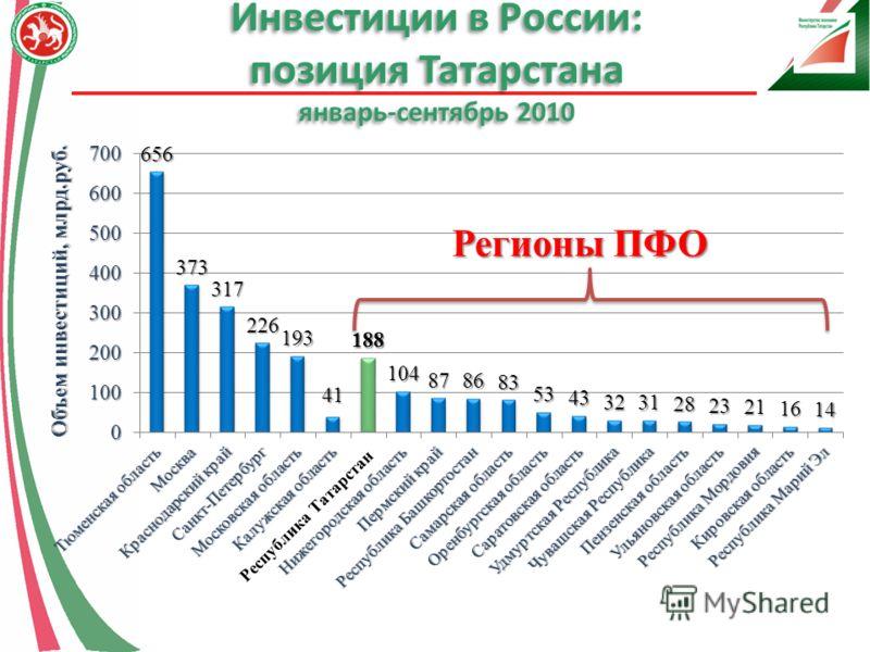 Инвестиции в России: позиция Татарстана январь-сентябрь 2010 Регионы ПФО Объем инвестиций, млрд.руб.