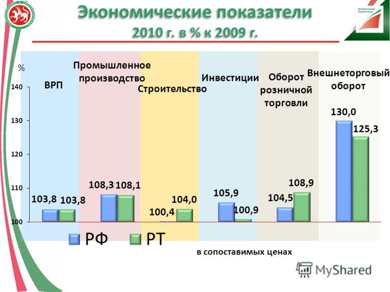 Итоги развития республики татарстан в