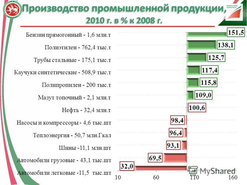 Производство промышленной продукции, 2010 г. в % к 2008 г.