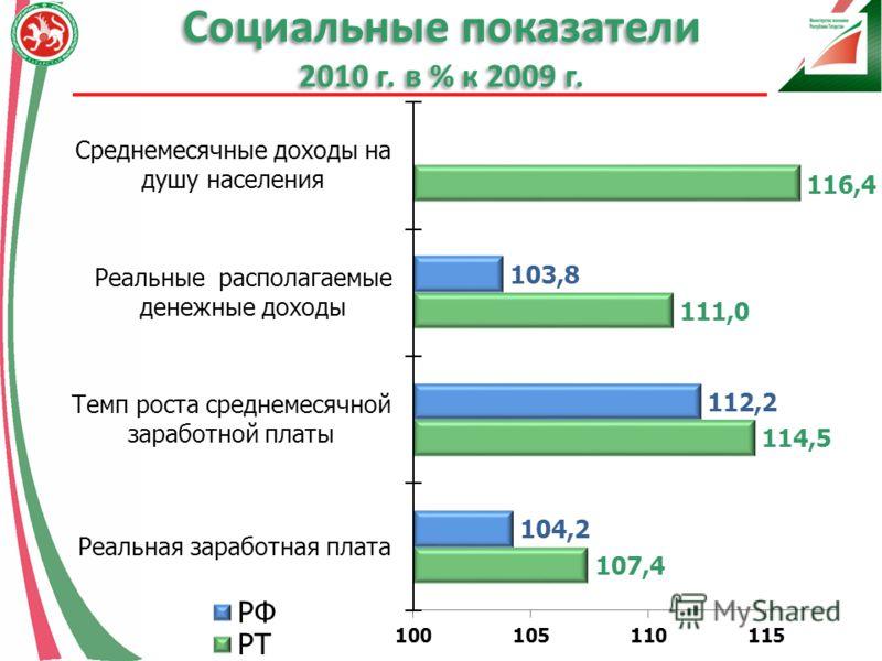 Социальные показатели 2010 г. в % к 2009 г.