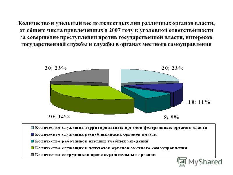 Выявлено фактов взяточничества в Республике Татарстан 2005–2007 гг.