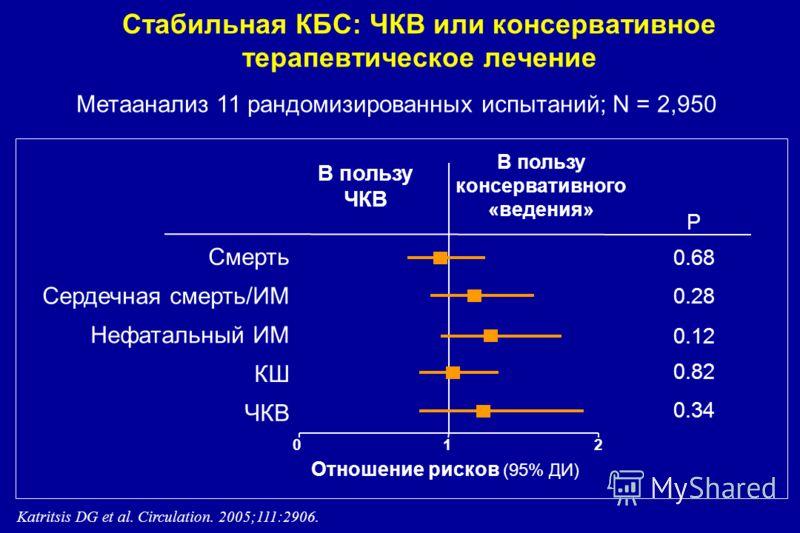 Стабильная КБС: ЧКВ или консервативное терапевтическое лечение Метаанализ 11 рандомизированных испытаний; N = 2,950 Смерть Сердечная смерть/ИМ Нефатальный ИМ КШ ЧКВ Katritsis DG et al. Circulation. 2005;111:2906. 012 P 0.68 0.28 0.12 0.82 0.34 Отноше