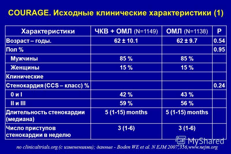 COURAGE. Исходные клинические характеристики (1) ХарактеристикиЧКВ + OMЛ (N=1149) ОМЛ (N=1138) P Возраст – годы.62 ± 10.162 ± 9.70.54 Пол %0.95 Мужчины85 % Женщины15 % Клинические Стенокардия (CCS – класс) %0.24 0 и I42 %43 % II и III59 %56 % Длитель