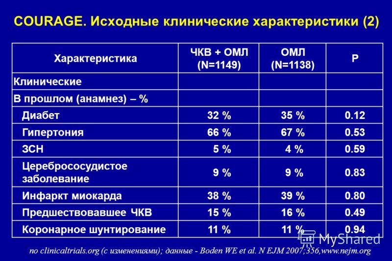 COURAGE. Исходные клинические характеристики (2) Характеристика ЧКВ + ОМЛ (N=1149) ОМЛ (N=1138) P Клинические В прошлом (анамнез) – % Диабет32 %35 %0.12 Гипертония66 %67 %0.53 ЗСН 5 % 4 %0.59 Церебрососудистое заболевание 9 % 0.83 Инфаркт миокарда38