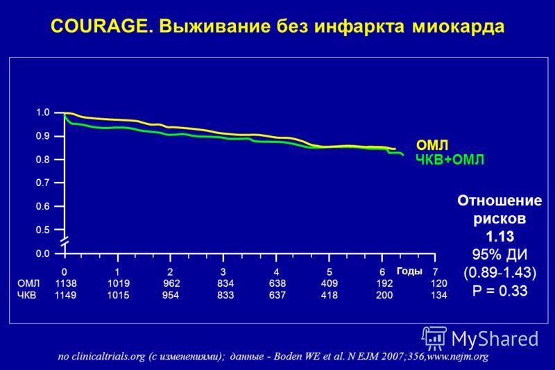 COURAGE. Выживание без инфаркта миокарда ОМЛ 1138 1019 962 834 638 409 192 120 ЧКВ 1149 1015 954 833 637 418 200 134 Годы 0 123456 0.0 0.5 0.6 0.7 0.8 0.9 1.0 7 ЧКВ+ОМЛ ОМЛ Отношение рисков 1.13 95% ДИ (0.89-1.43) P = 0.33 по clinicaltrials.org (с из
